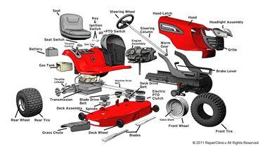 Pogledaj proizvode iz kategorije Oprema i dijelovi